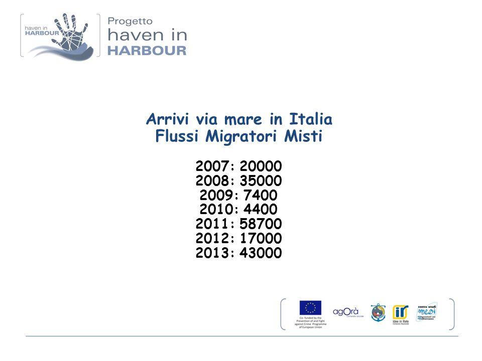 Arrivi via mare in Italia Flussi Migratori Misti 2007: 20000 2008: 35000 2009: 7400 2010: 4400 2011: 58700 2012: 17000 2013: 43000