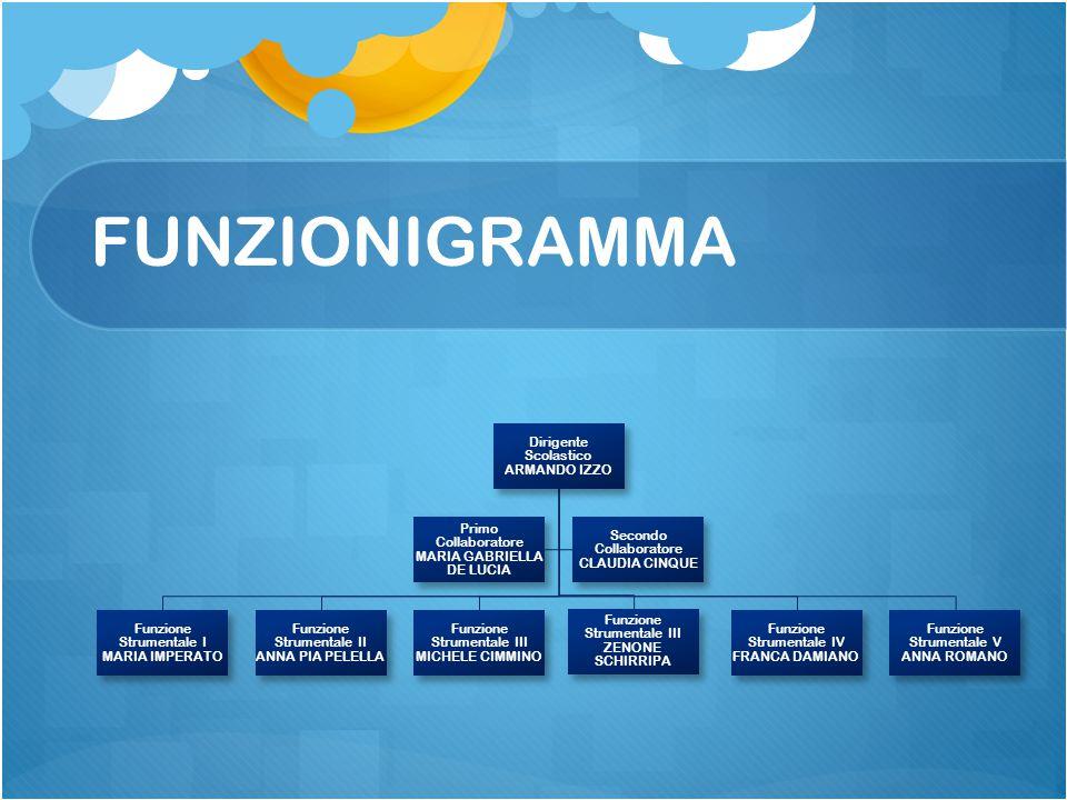FUNZIONIGRAMMA D.S Armando Izzo F.S AREA III ZENONE SCHIRRIPA F.S. AREA III MICHELE CIMMINO F.S. AREA IV FRANCA DAMIANO F.S. AREA V ANNA ROMANO Vice M