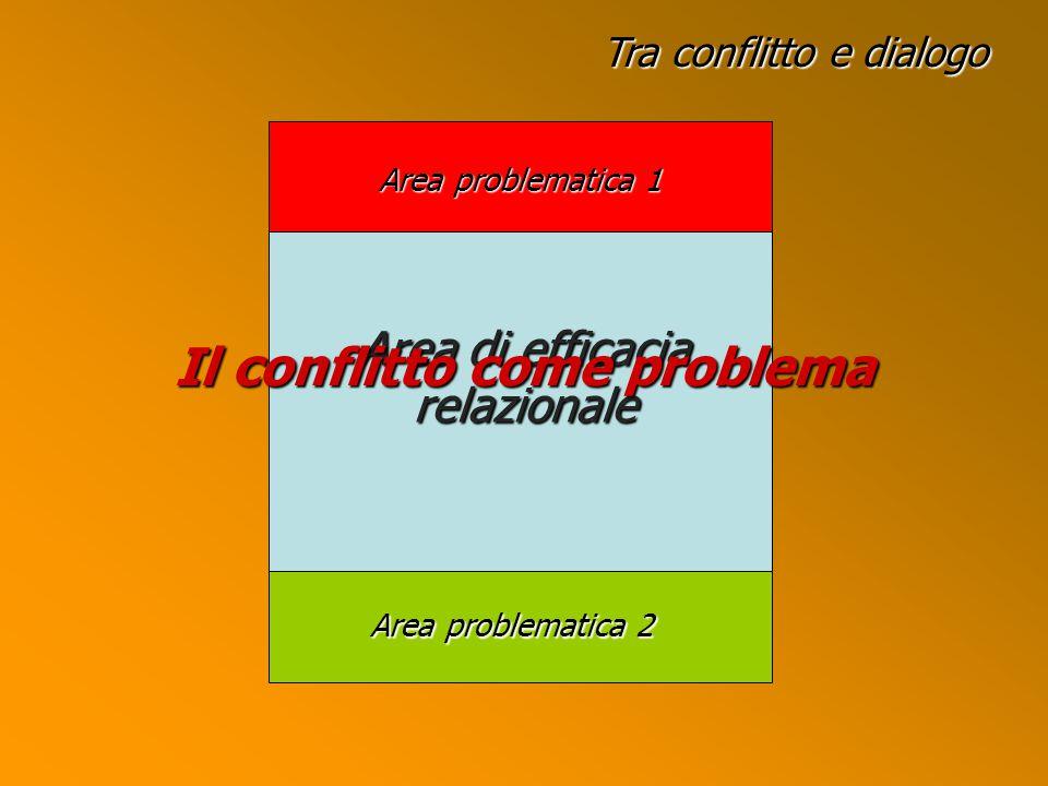 Tra conflitto e dialogo Area di efficacia relazionale Area problematica 1 Area problematica 2 Il conflitto come problema