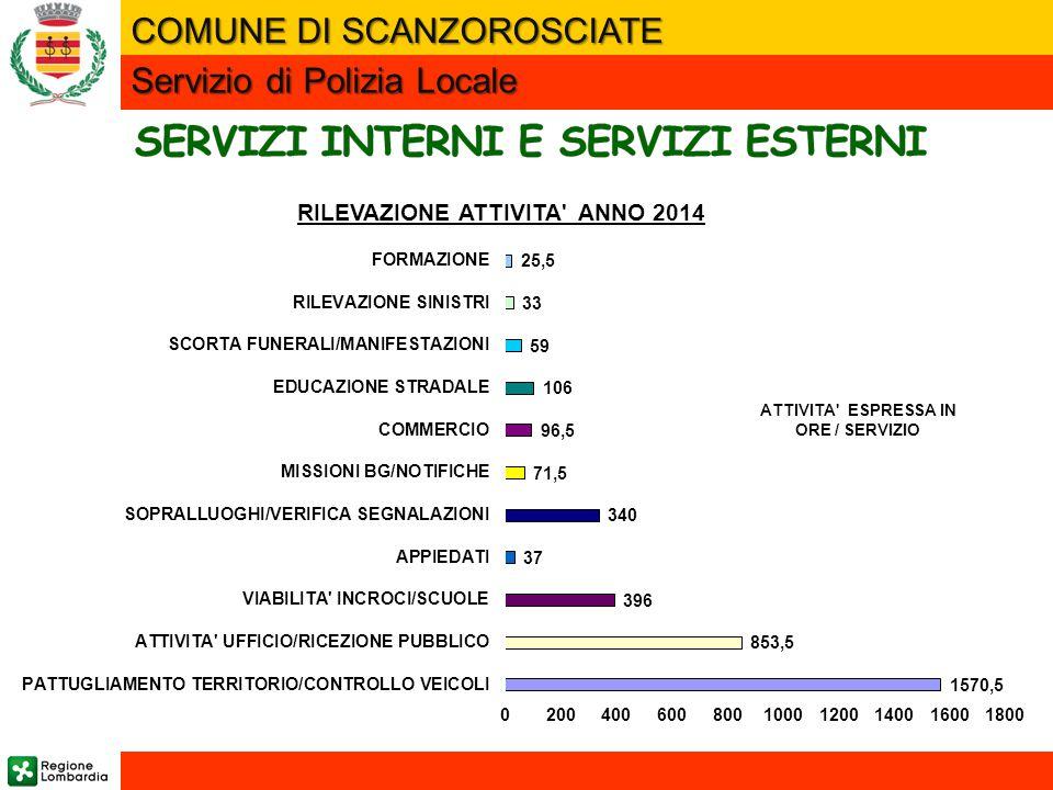 COMUNE DI SCANZOROSCIATE RILEVAZIONE ATTIVITA' ANNO 2014