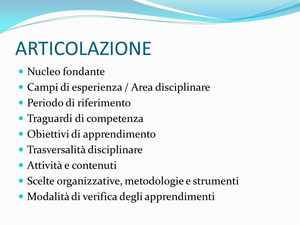 ARTICOLAZIONE Nucleo fondante Campi di esperienza / Area disciplinare Periodo di riferimento Traguardi di competenza Obiettivi di apprendimento Trasve