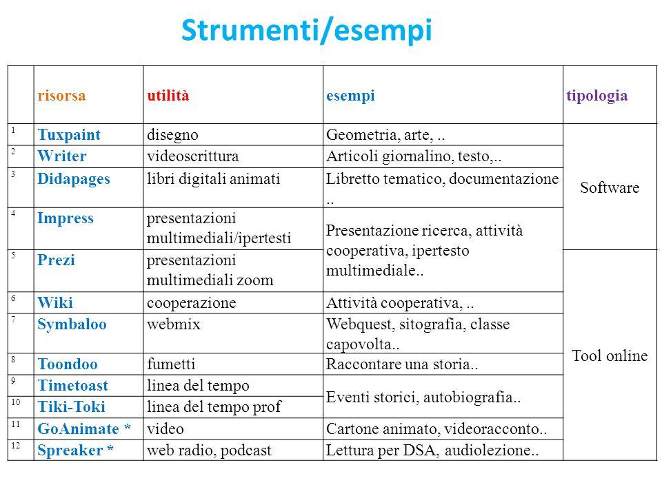 Strumenti/esempi risorsautilitàesempitipologia 1 TuxpaintdisegnoGeometria, arte,.. Software 2 WritervideoscritturaArticoli giornalino, testo,.. 3 Dida