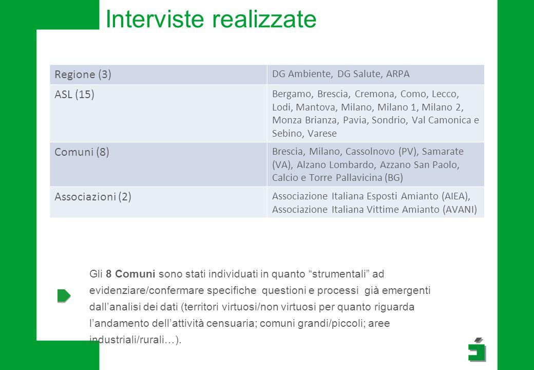 Interviste realizzate Regione (3) DG Ambiente, DG Salute, ARPA ASL (15) Bergamo, Brescia, Cremona, Como, Lecco, Lodi, Mantova, Milano, Milano 1, Milan