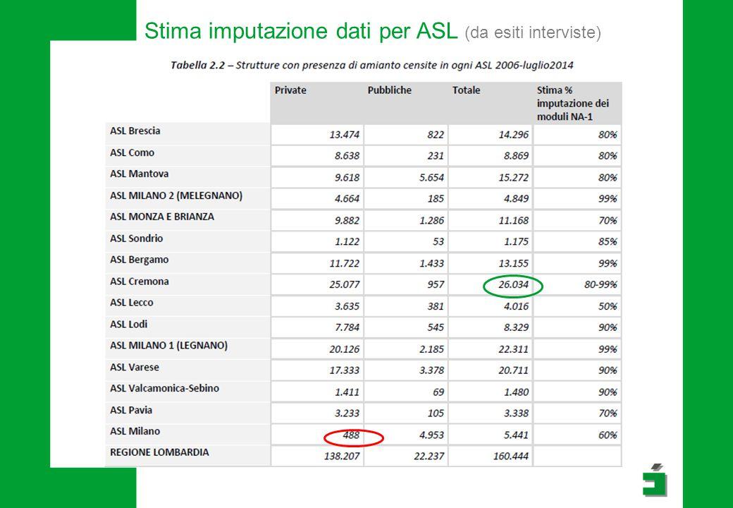 Stima imputazione dati per ASL (da esiti interviste)