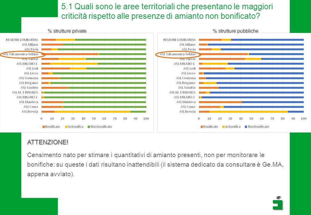 5.1 Quali sono le aree territoriali che presentano le maggiori criticità rispetto alle presenze di amianto non bonificato? % strutture private % strut