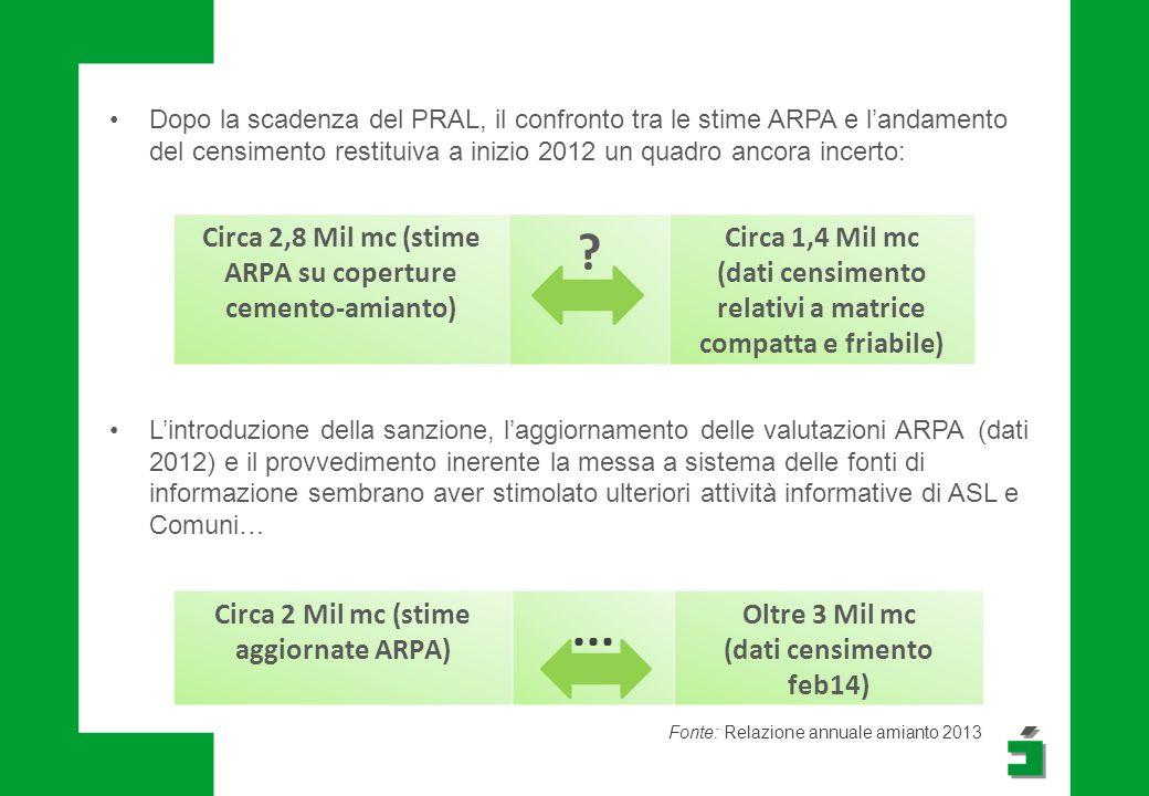 Dopo la scadenza del PRAL, il confronto tra le stime ARPA e l'andamento del censimento restituiva a inizio 2012 un quadro ancora incerto: Circa 2,8 Mi