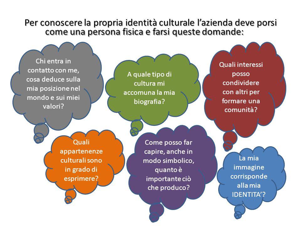 Identità produttiva: beni/servizi forniti e organizzazione Identità culturale IDENTITA' AZIENDALE