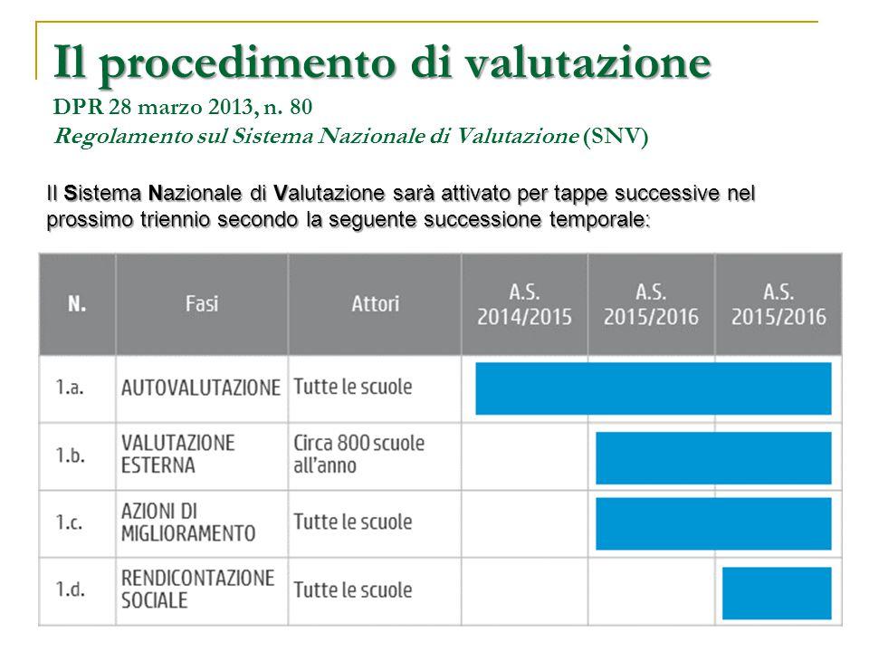Il procedimento di valutazione Il procedimento di valutazione DPR 28 marzo 2013, n. 80 Regolamento sul Sistema Nazionale di Valutazione (SNV) Il Siste