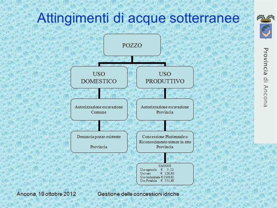 Ancona, 19 ottobre 2012Gestione delle concessioni idriche Attingimenti di acque sotterranee POZZO USO DOMESTICO Autorizzazione escavazione Comune Denu
