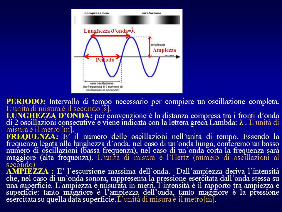 PERIODO: Intervallo di tempo necessario per compiere un'oscillazione completa. L'unità di misura è il secondo [s]. LUNGHEZZA D'ONDA: per convenzione è