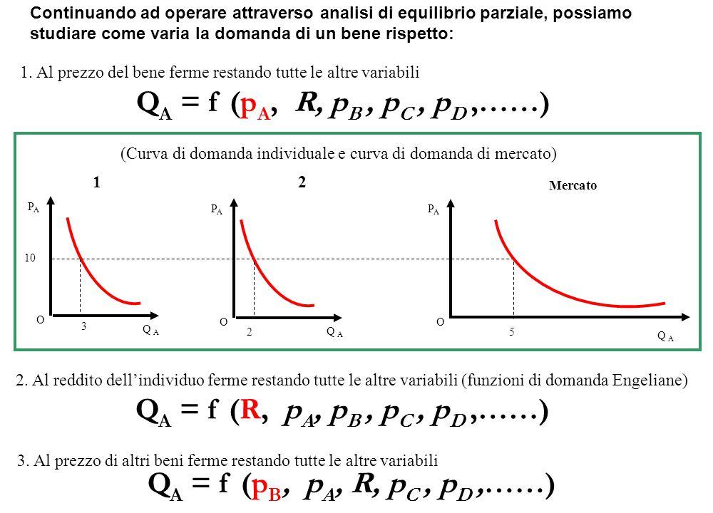Q A = f (p B, p A, R, p C, p D,……) Continuando ad operare attraverso analisi di equilibrio parziale, possiamo studiare come varia la domanda di un ben