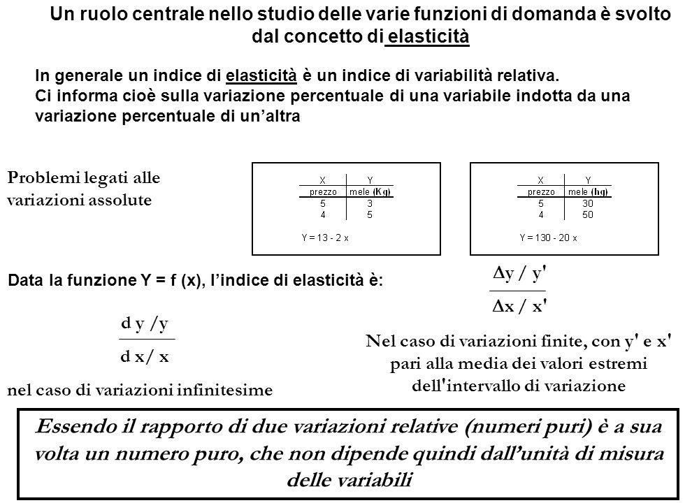 Un ruolo centrale nello studio delle varie funzioni di domanda è svolto dal concetto di elasticità In generale un indice di elasticità è un indice di