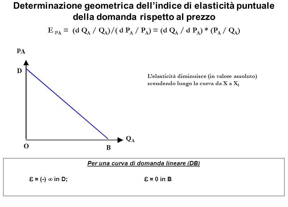 Determinazione geometrica dell'indice di elasticità puntuale della domanda rispetto al prezzo E p A = (d Q A / Q A )/( d P A / P A ) = (d Q A / d P A