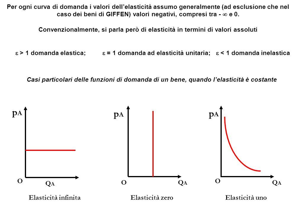 Elasticità infinita pApA O QAQA pApA OQAQA pApA O QAQA Elasticità zeroElasticità uno Casi particolari delle funzioni di domanda di un bene, quando l'e