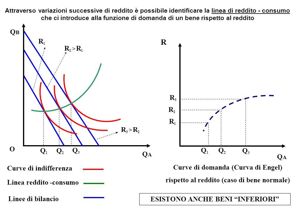 QBQB O QAQA Curve di indifferenza Linee di bilancio Linea reddito -consumo Attraverso variazioni successive di reddito è possibile identificare la lin