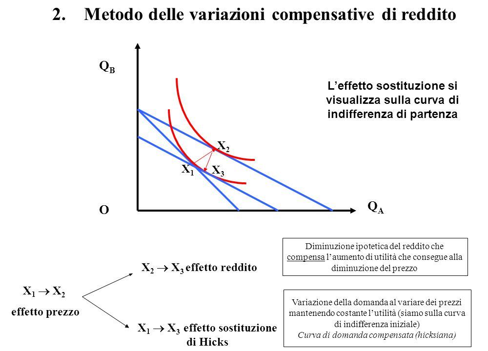 QBQB QAQA O X 1 X 2 X 3 2. Metodo delle variazioni compensative di reddito Diminuzione ipotetica del reddito che compensa l'aumento di utilità che con