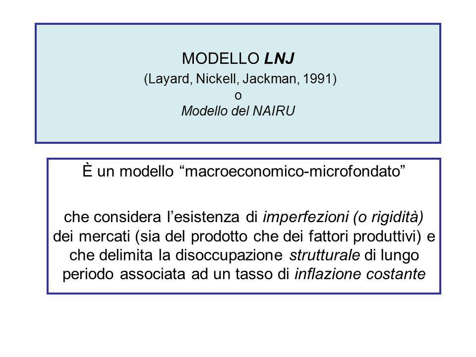 """MODELLO LNJ (Layard, Nickell, Jackman, 1991) o Modello del NAIRU È un modello """"macroeconomico-microfondato"""" che considera l'esistenza di imperfezioni"""