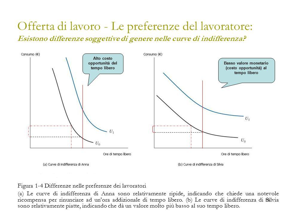 15 Offerta di lavoro - Le preferenze del lavoratore: Esistono differenze soggettive di genere nelle curve di indifferenza? Figura 1-4 Differenze nelle
