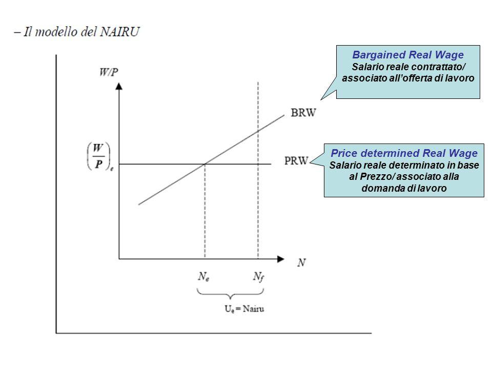 Abbassano la BRW: (aumentanol'occupazione) Una riduzione dell'EPL Guadagni di produttività destinati ad aumento della occupazione La riduzione della durata dei sussidi e politiche di attivazione dei disoccupati Miglioramento Servizi Per l'Impiego ecc….
