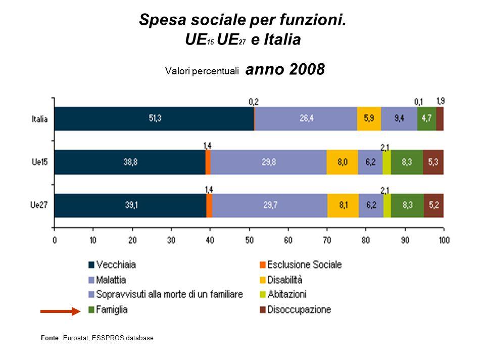 Spesa sociale per funzioni. UE 15 UE 27 e Italia Valori percentuali anno 2008 Fonte: Eurostat, ESSPROS database