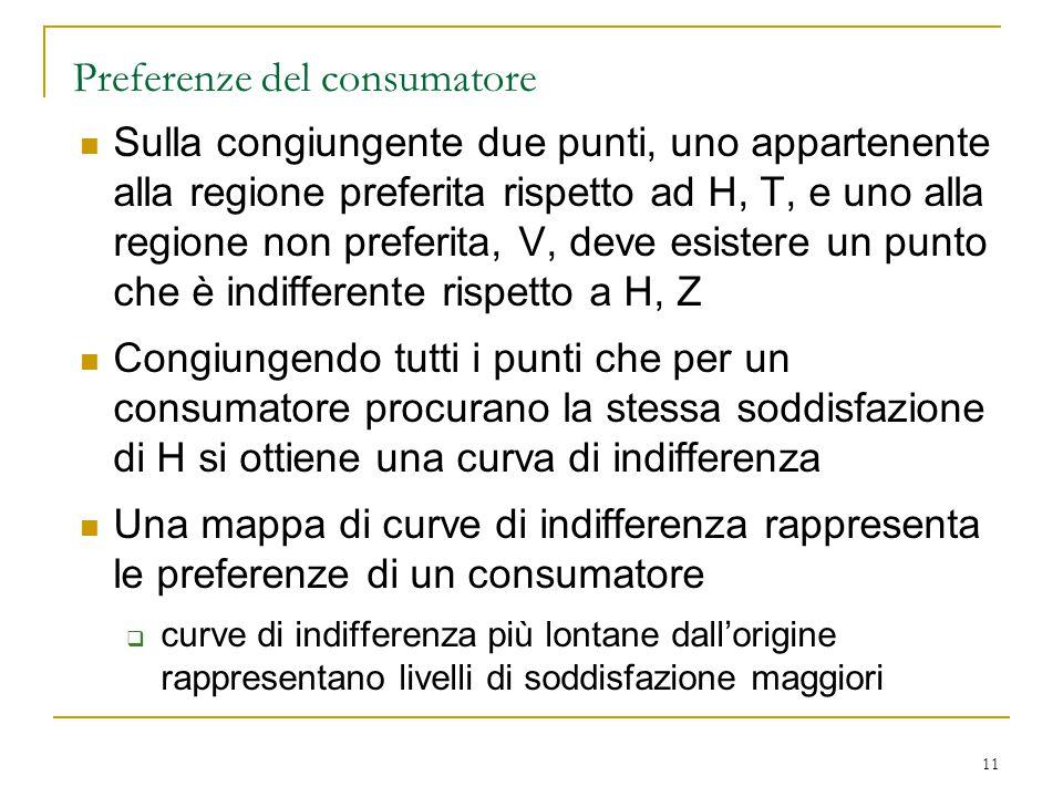 11 Preferenze del consumatore Sulla congiungente due punti, uno appartenente alla regione preferita rispetto ad H, T, e uno alla regione non preferita