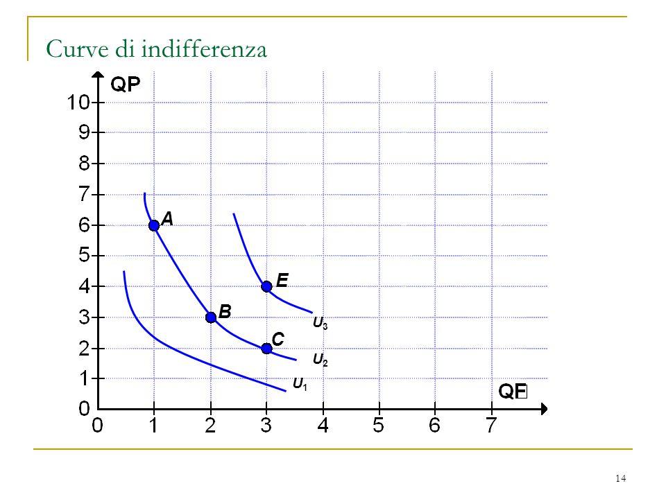14 Curve di indifferenza A B C E U2U2 U1U1 U3U3