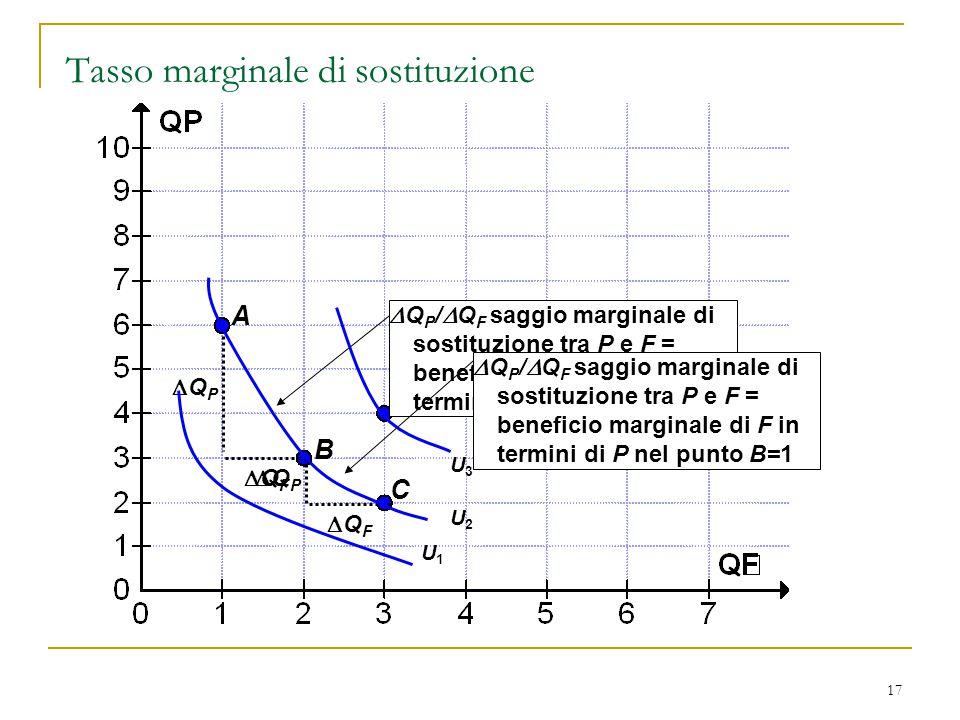 17 Tasso marginale di sostituzione A B C E QFQF QPQP  Q P /  Q F saggio marginale di sostituzione tra P e F = beneficio marginale di F in termin