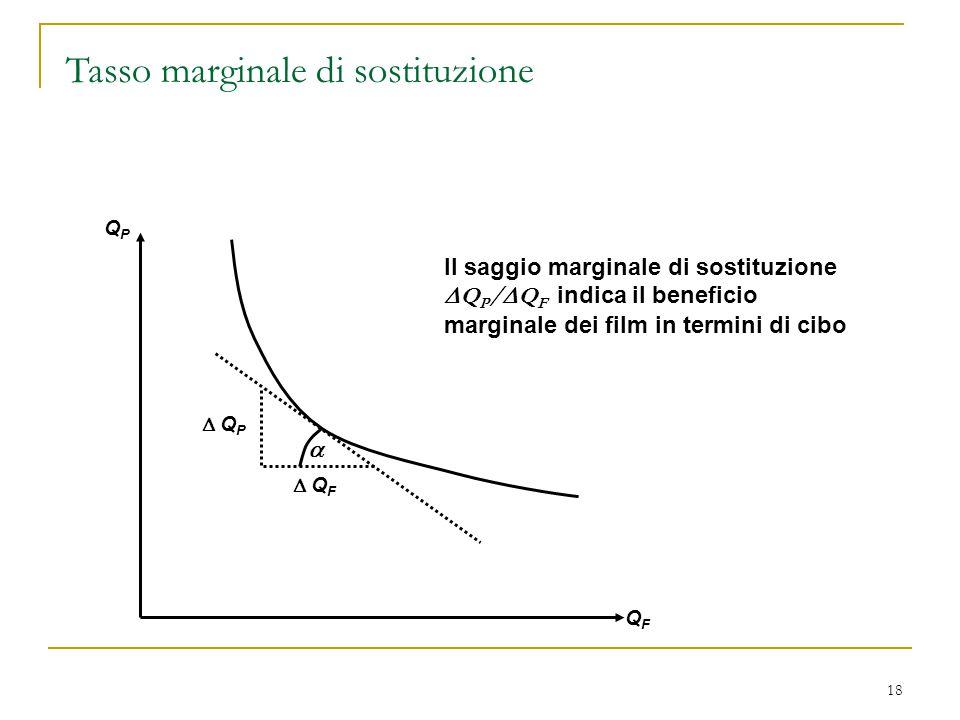 18  Q P  Q F  QPQP QFQF Il saggio marginale di sostituzione  Q P /  Q F indica il beneficio marginale dei film in termini di cibo Tasso margina