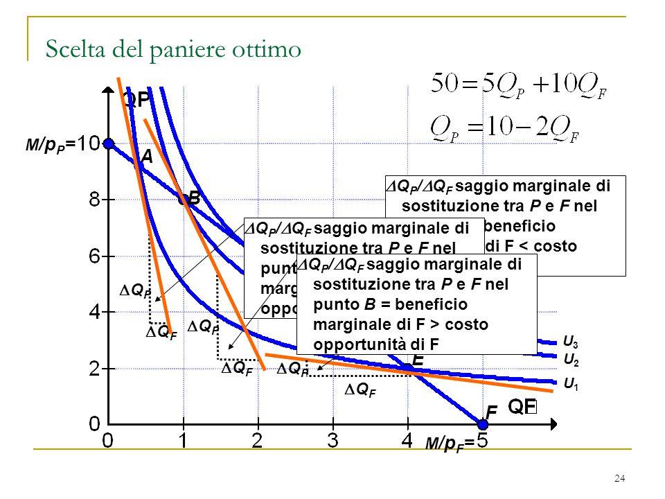 24 M /p P = M /p F = Scelta del paniere ottimo A C D E F B U1U1 U2U2 U3U3 QPQP  Q P /  Q F saggio marginale di sostituzione tra P e F nel punto E