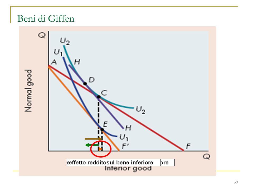 39 Beni di Giffen effetto prezzo sul bene inferioreeffetto sostituzione sul bene inferioreeffetto redditosul bene inferiore