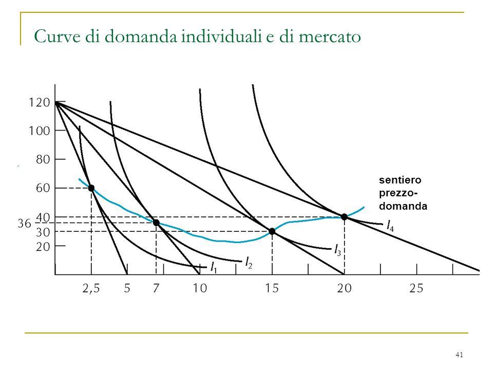 41 Curve di domanda individuali e di mercato sentiero prezzo- domanda