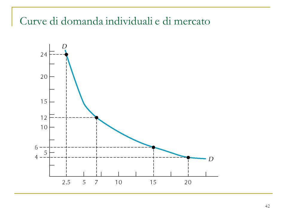 42 Curve di domanda individuali e di mercato