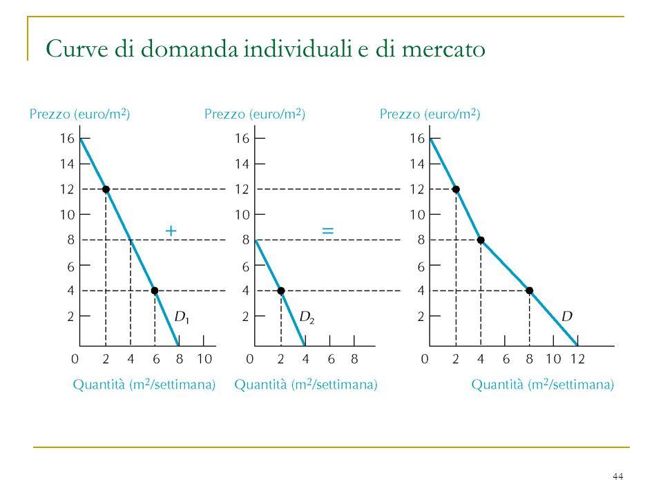 44 Curve di domanda individuali e di mercato