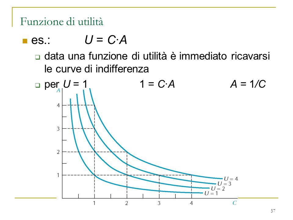 57 Funzione di utilità es.: U = C·A  data una funzione di utilità è immediato ricavarsi le curve di indifferenza  per U = 1 1 = C·A A = 1/C