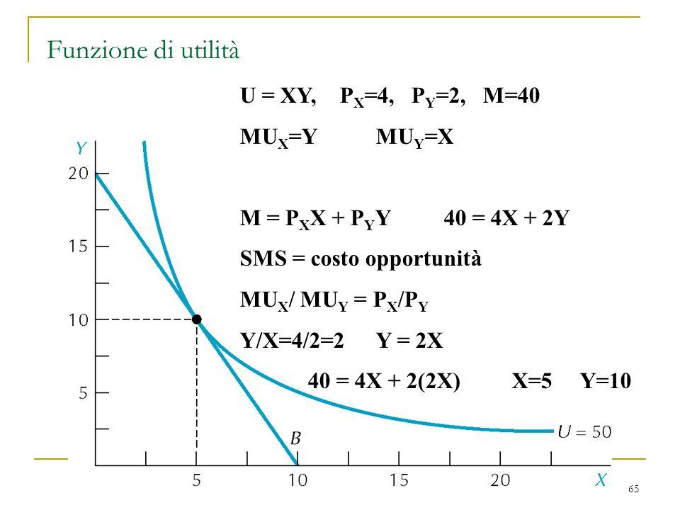 65 Funzione di utilità U = XY, P X =4, P Y =2, M=40 MU X =YMU Y =X M = P X X + P Y Y40 = 4X + 2Y SMS = costo opportunità MU X / MU Y = P X /P Y Y/X=4/