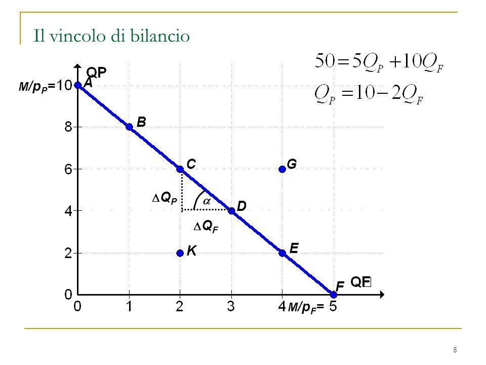 9 Le intercette con i due assi vengono individuate ponendo le due condizioni  Q F = 0, Q P = M/p P  Q P = 0, Q F = M/p F L'inclinazione del vincolo di bilancio è pari a La pendenza del vincolo è pari a  prezzo relativo dei film  costo opportunità dei film in termine dei pasti