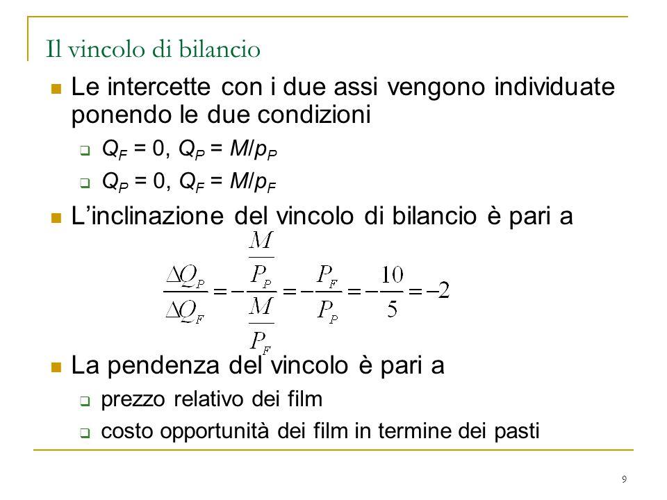 9 Le intercette con i due assi vengono individuate ponendo le due condizioni  Q F = 0, Q P = M/p P  Q P = 0, Q F = M/p F L'inclinazione del vincolo
