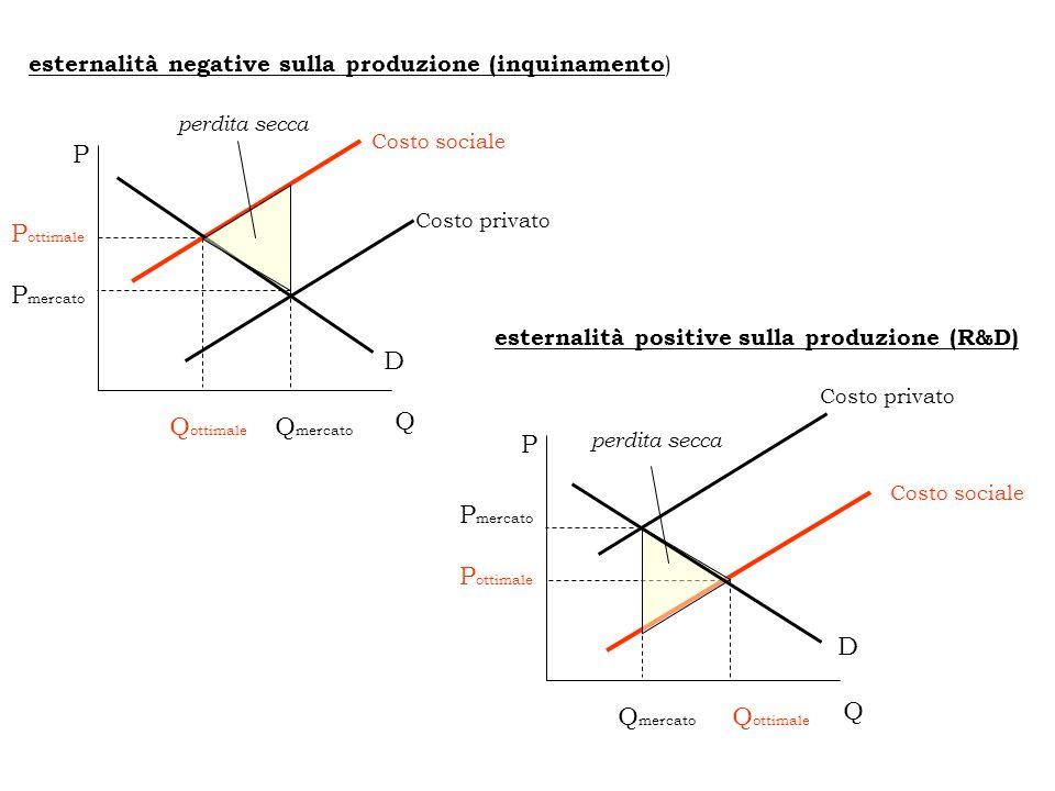 esternalità negative sulla produzione (inquinamento ) P ottimale Q ottimale Costo sociale D Q mercato P mercato Q P Costo privato perdita secca Costo