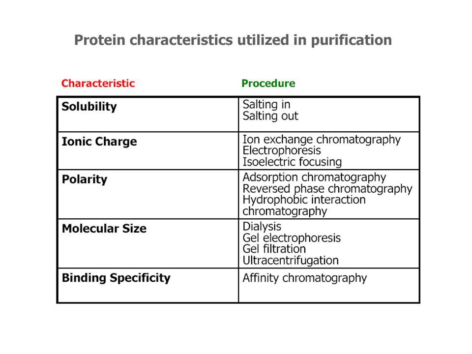Salting out Caratteristiche dei sali usati per la precipitazione: devono provocare deidratazione di zone idrofobiche senza interagire con la proteina Serie di Hofmeier per anioni: SO 4 2- > CH 3 COO - >Cl - >Br - >NO 3 - >ClO 4 - >SCN - Cationi: NH 4 + >K + >Na + Soluzione satura (NH 4 ) 2 SO 4 4M d=1.235 g/cm 3 533 g/l soluzione761 g sale + 1 l soluzione Il salting out è funzione della proteina e del sale utilizzato.