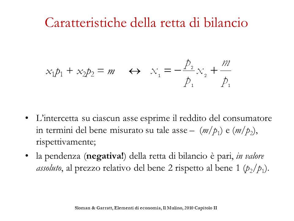 Caratteristiche della retta di bilancio L'intercetta su ciascun asse esprime il reddito del consumatore in termini del bene misurato su tale asse – (m