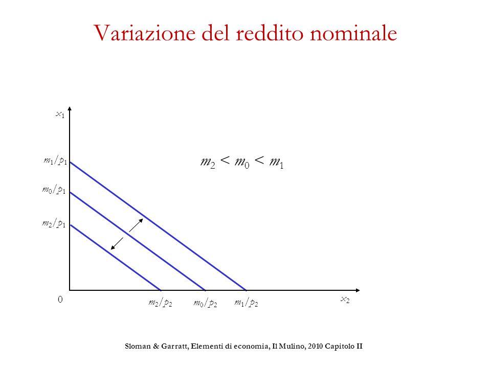 Variazione del reddito nominale m0/p1m0/p1 m0/p2m0/p2 m1/p1m1/p1 m1/p2m1/p2 m2/p1m2/p1 m2/p2m2/p2 m 2 < m 0 < m 1 Sloman & Garratt, Elementi di econom