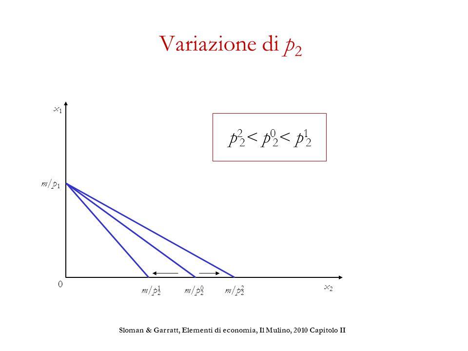 Variazione di p 2 p 2 2 < p 0 2 < p 1 2 m/p12m/p12 m/p22m/p22 m/p02m/p02 m/p 1 Sloman & Garratt, Elementi di economia, Il Mulino, 2010 Capitolo II x1x