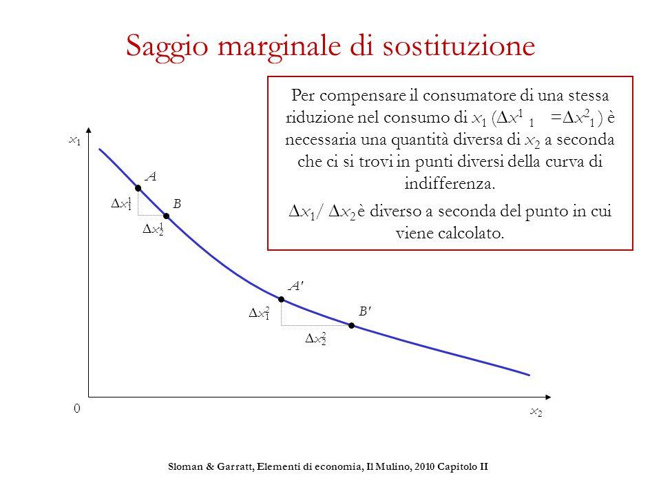 Saggio marginale di sostituzione x11x11 x12x12 x21x21 x22x22 Per compensare il consumatore di una stessa riduzione nel consumo di x 1 (  x 1