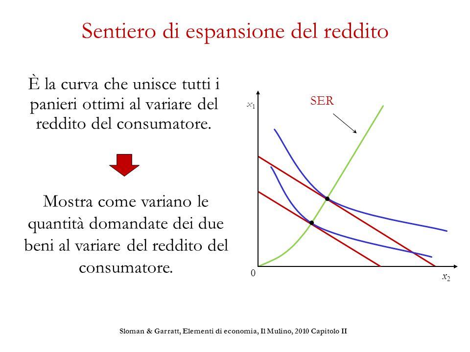 Sentiero di espansione del reddito È la curva che unisce tutti i panieri ottimi al variare del reddito del consumatore. Mostra come variano le quantit