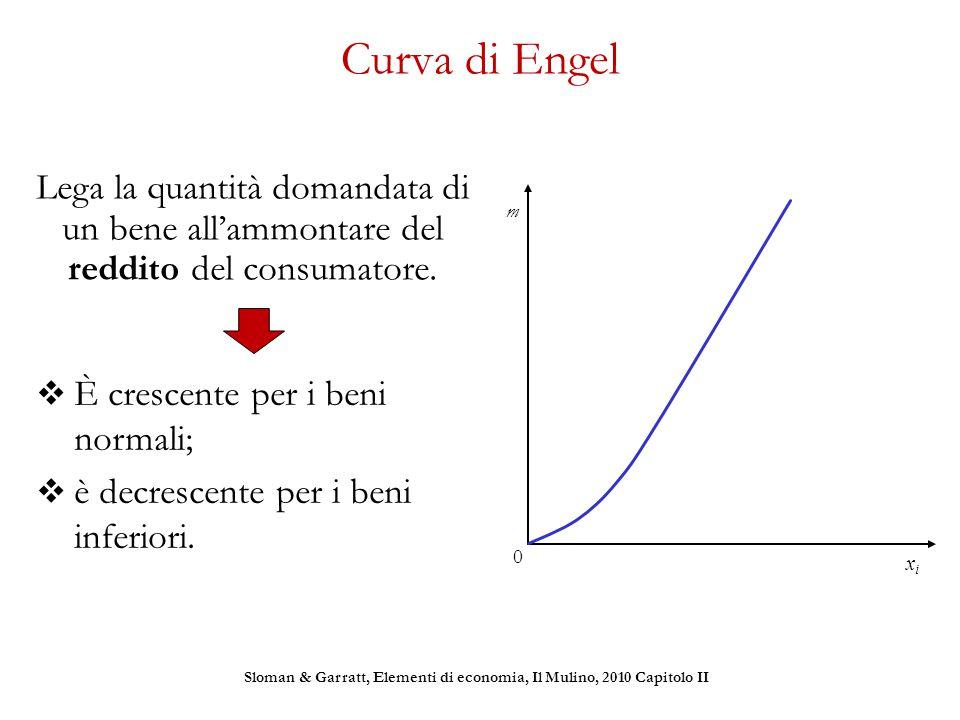 Curva di Engel Lega la quantità domandata di un bene all'ammontare del reddito del consumatore.  È crescente per i beni normali;  è decrescente per
