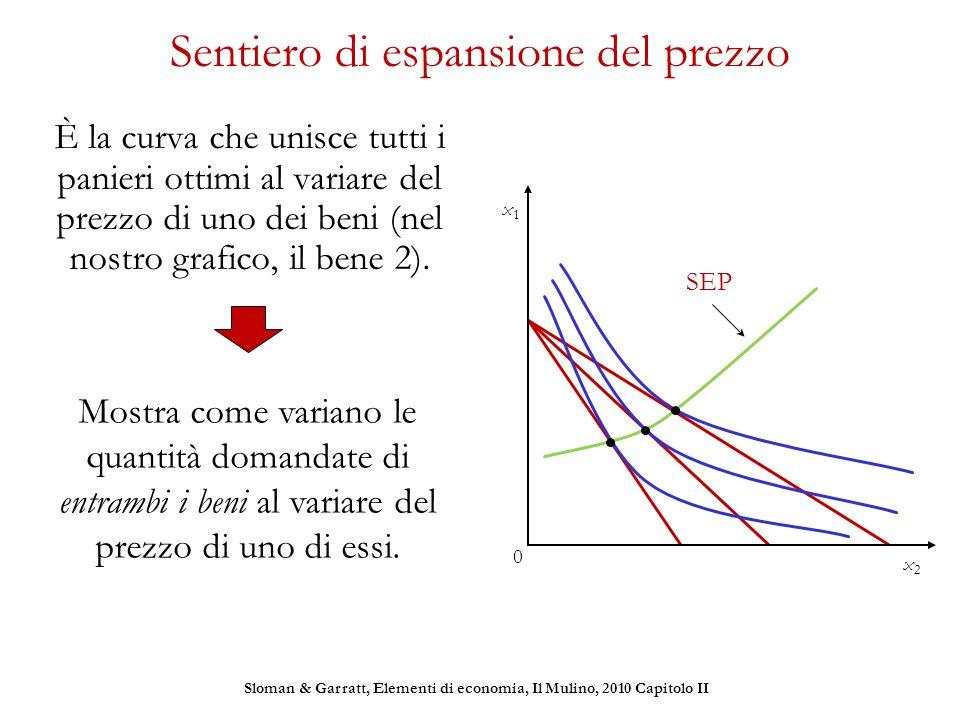 Sentiero di espansione del prezzo È la curva che unisce tutti i panieri ottimi al variare del prezzo di uno dei beni (nel nostro grafico, il bene 2).