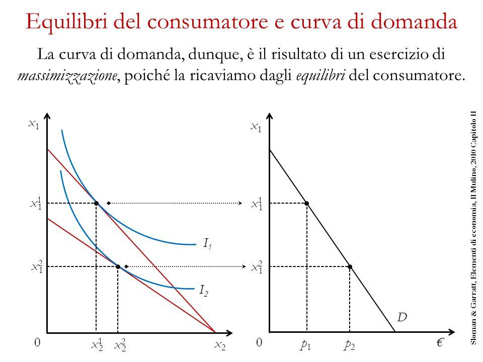 Equilibri del consumatore e curva di domanda La curva di domanda, dunque, è il risultato di un esercizio di massimizzazione, poiché la ricaviamo dagli