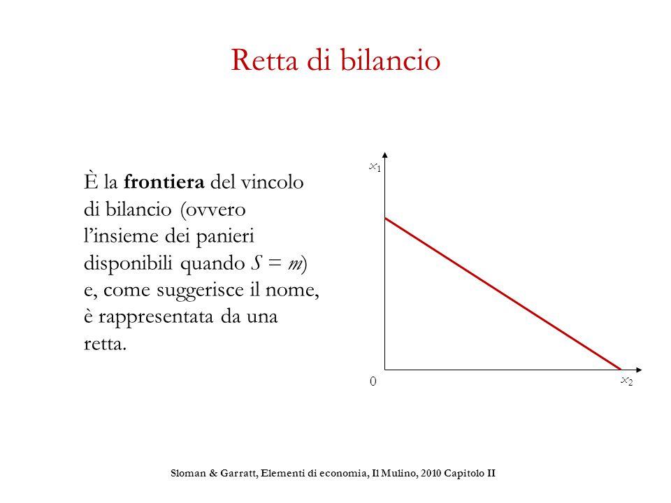 Retta di bilancio È la frontiera del vincolo di bilancio (ovvero l'insieme dei panieri disponibili quando S = m) e, come suggerisce il nome, è rappres
