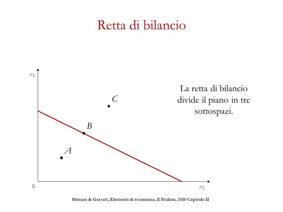 Retta di bilancio La retta di bilancio divide il piano in tre sottospazi. B Sloman & Garratt, Elementi di economia, Il Mulino, 2010 Capitolo II x1x1 x