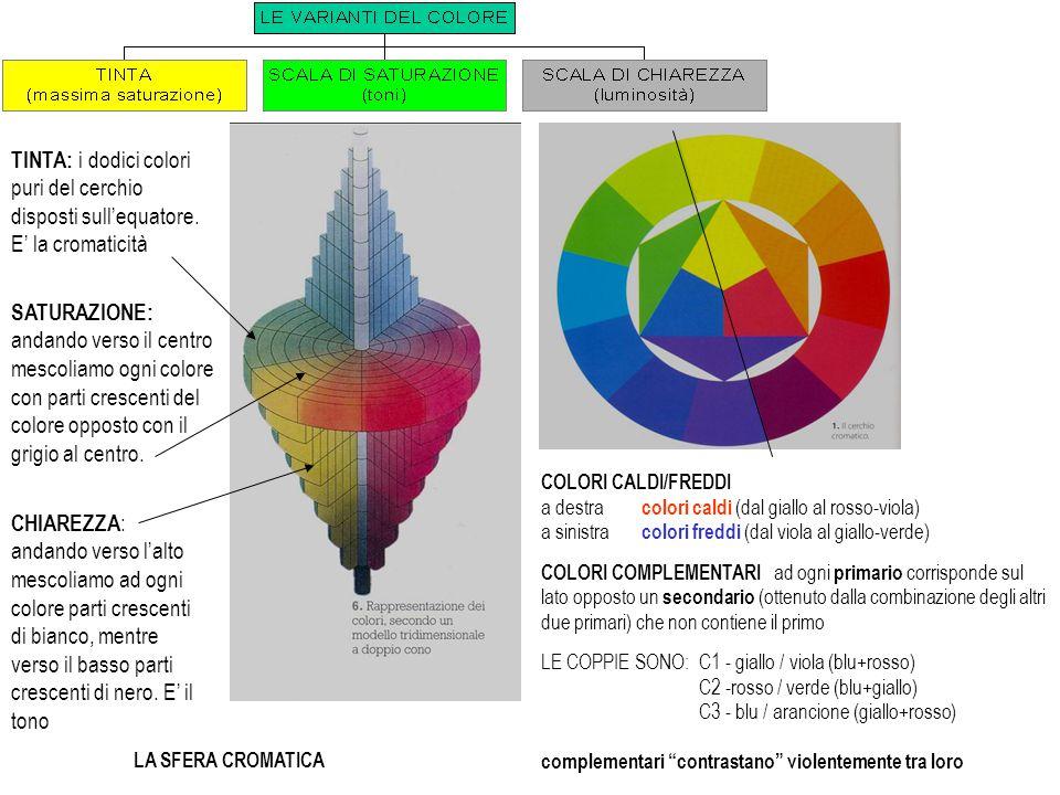 TINTA: i dodici colori puri del cerchio disposti sull'equatore. E' la cromaticità SATURAZIONE: andando verso il centro mescoliamo ogni colore con part